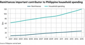remittances_philippines_household_spending